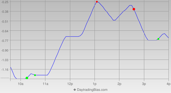 Intraday Cycle Projection (DIA) 2013-10-18
