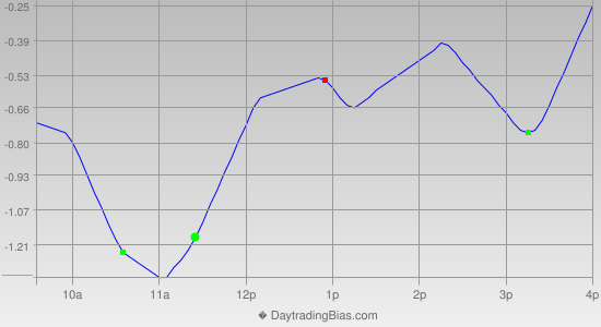 Intraday Cycle Projection (SPY) 2013-04-25