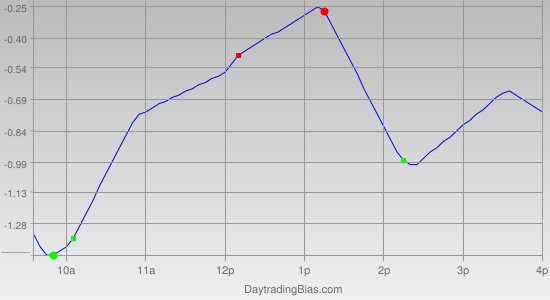 Intraday Cycle Projection (QQQ) 2011-10-10