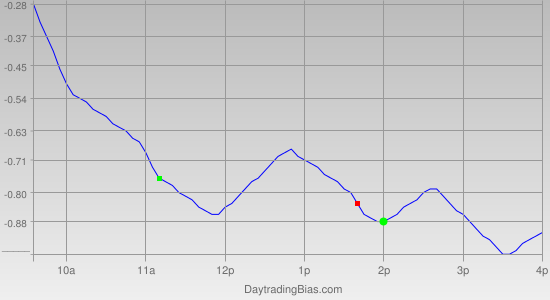 Intraday Cycle Projection (DIA) 2011-04-28