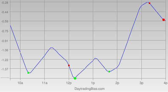 Intraday Cycle Projection (GLD) 2012-01-10