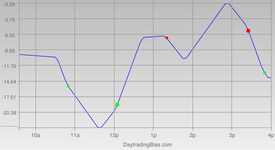 Intraday Cycle Projection (NQ) 2012-05-18