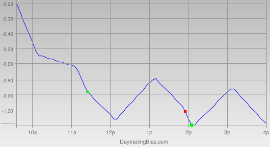 Intraday Cycle Projection (GLD) 2011-06-21