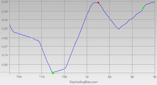 Intraday Cycle Projection (QQQ) 2012-05-17