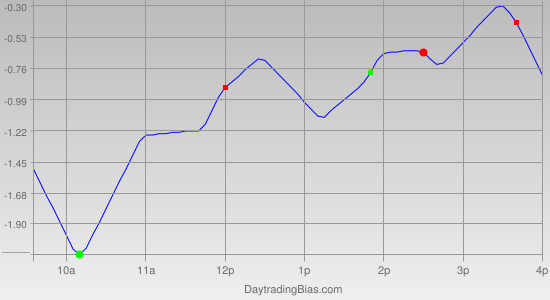 Intraday Cycle Projection (DIA) 2011-10-24