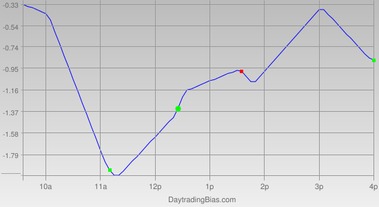 Intraday Cycle Projection (DIA) 2011-08-23