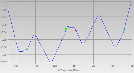 Intraday Cycle Projection (GLD) 2014-09-12