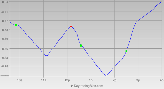 Intraday Cycle Projection (GLD) 2015-10-08