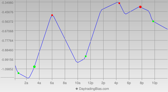 Intraday Cycle Projection (USDJPY) 2013-03-01