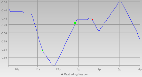Intraday Cycle Projection (DIA) 2014-06-19
