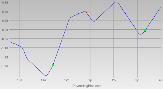 Intraday Cycle Projection (GLD) 2011-05-11