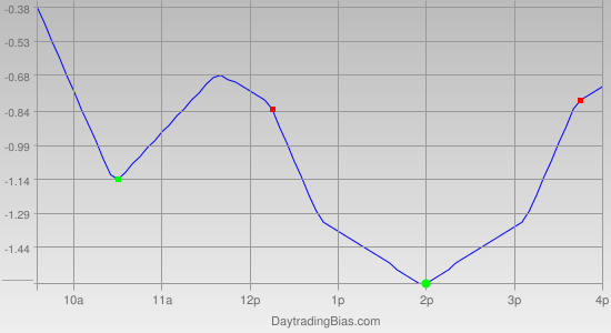 Intraday Cycle Projection (DIA) 2011-12-22