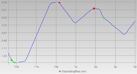 Intraday Cycle Projection (SPY) 2012-10-03