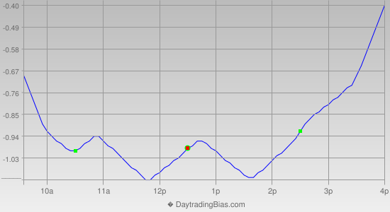 Intraday Cycle Projection (QQQ) 2014-10-29