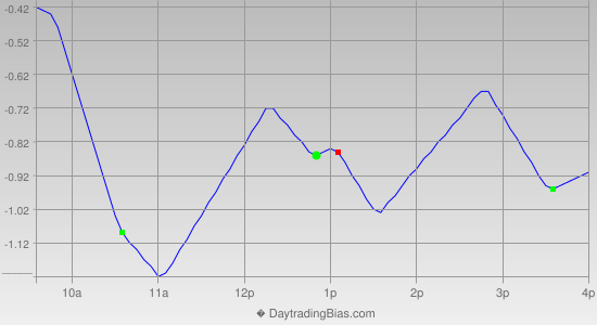 Intraday Cycle Projection (DIA) 2013-06-11