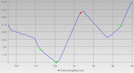 Intraday Cycle Projection (SPY) 2013-11-22