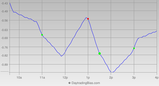 Intraday Cycle Projection (GLD) 2018-03-06