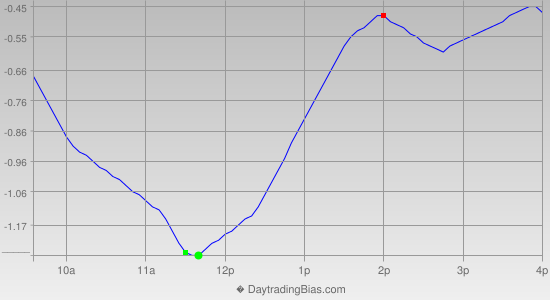 Intraday Cycle Projection (GLD) 2013-12-30