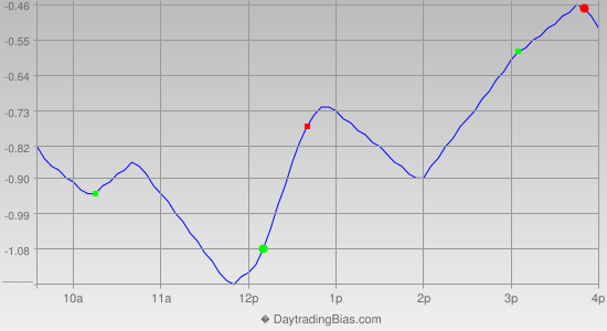 Intraday Cycle Projection (GLD) 2012-10-10