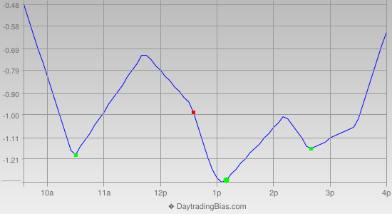 Intraday Cycle Projection (SPY) 2012-11-16