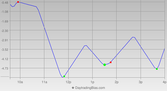Intraday Cycle Projection (SPX) 2014-06-11