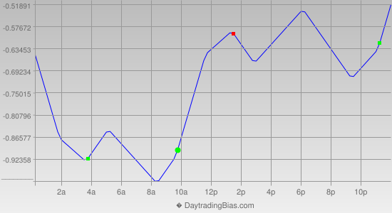 Intraday Cycle Projection (USDJPY) 2014-11-17