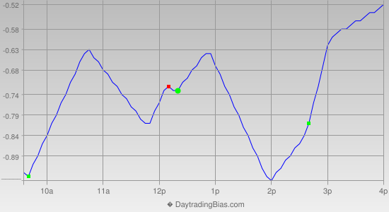 Intraday Cycle Projection (IWM) 2013-03-04