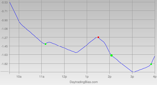 Intraday Cycle Projection (DIA) 2011-10-13