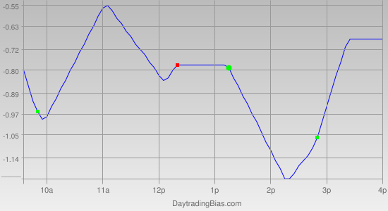 Intraday Cycle Projection (IWM) 2012-05-24