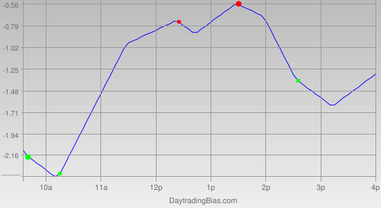 Intraday Cycle Projection (IWM) 2011-08-22