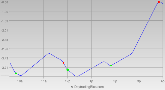 Intraday Cycle Projection (TSX60) 2013-05-09