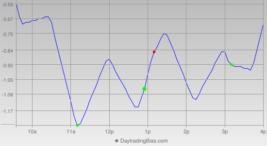 Intraday Cycle Projection (SPY) 2013-04-08