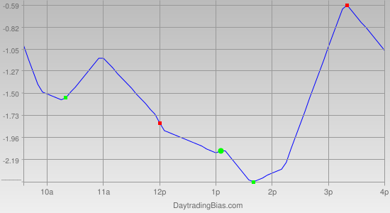 Intraday Cycle Projection (GLD) 2011-11-02