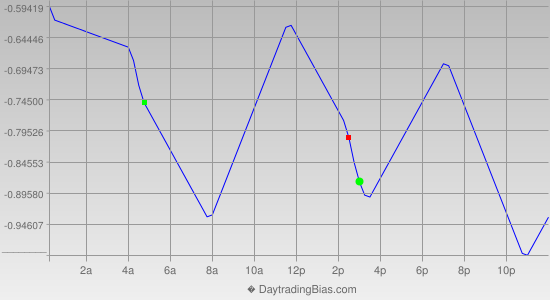 Intraday Cycle Projection (USDJPY) 2013-04-22