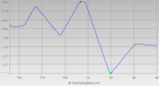 Intraday Cycle Projection (GLD) 2012-12-21