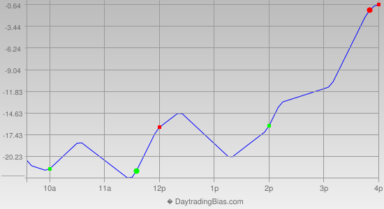 Intraday Cycle Projection (NDX) 2013-07-12