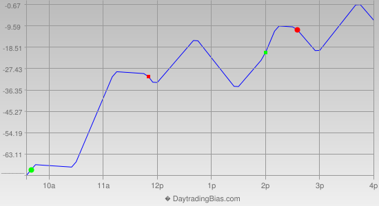 Intraday Cycle Projection (DJIA) 2013-02-25