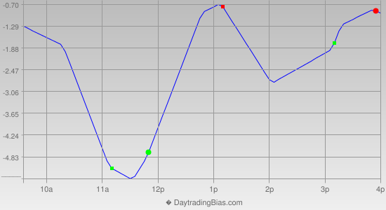 Intraday Cycle Projection (TSX60) 2012-11-21