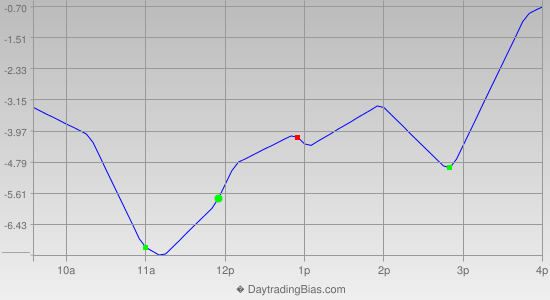 Intraday Cycle Projection (ES) 2013-02-15
