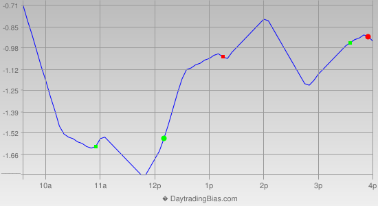 Intraday Cycle Projection (SPY) 2019-12-12