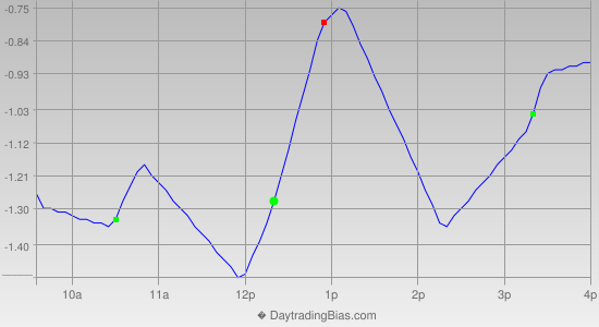 Intraday Cycle Projection (GLD) 2013-12-10