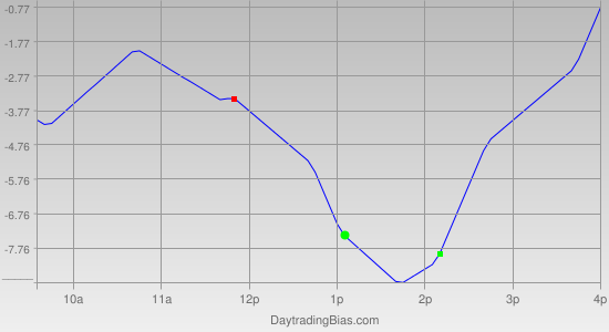 Intraday Cycle Projection (ES) 2012-05-01