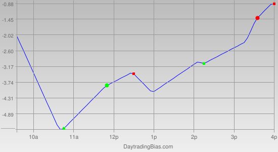 Intraday Cycle Projection (TSX60) 2012-03-22