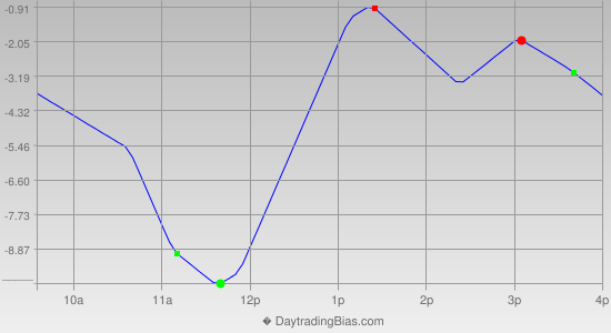 Intraday Cycle Projection (ES) 2012-12-04