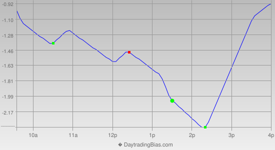 Intraday Cycle Projection (GLD) 2013-05-31