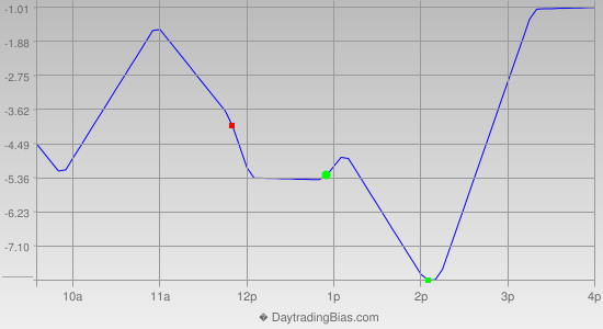 Intraday Cycle Projection (RU2K) 2015-07-31