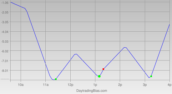 Intraday Cycle Projection (SPX) 2012-04-19