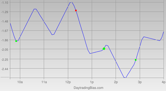 Intraday Cycle Projection (SPY) 2011-09-15