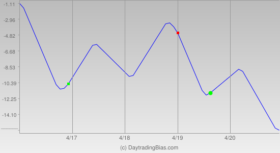 Weekly Cycle Projection (TSX60) 2012-04-16