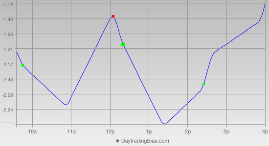 Intraday Cycle Projection (TSX60) 2014-11-28